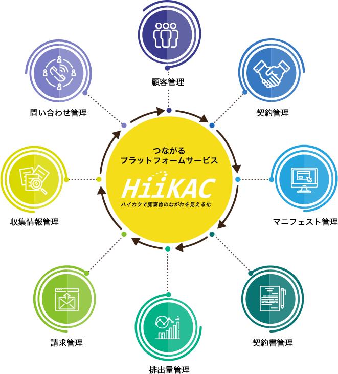 HiiKACつながるプラットフォームサービス